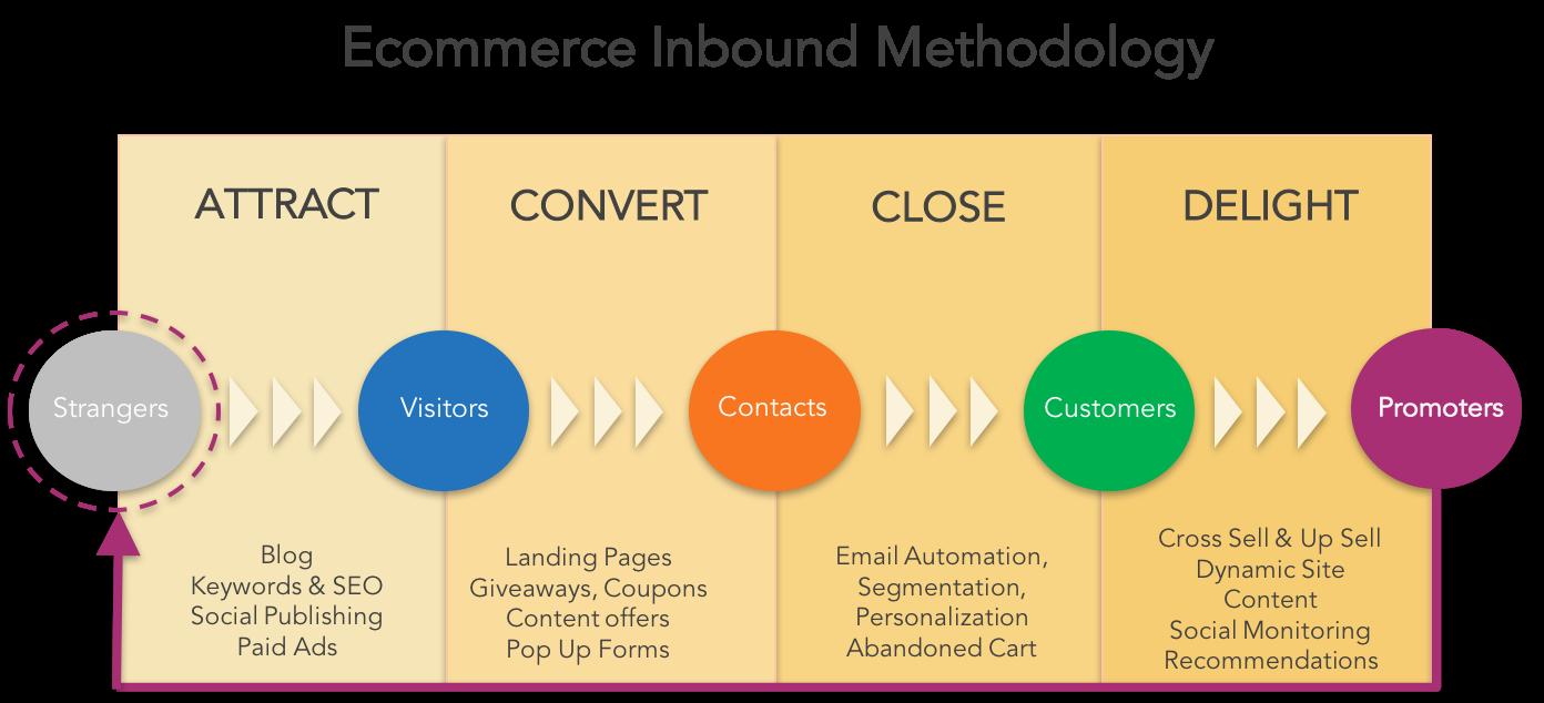 Ecommerce-Inbound-Methodology.png