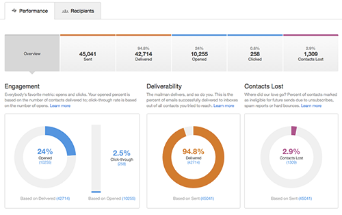 HubSpot Email Analytics