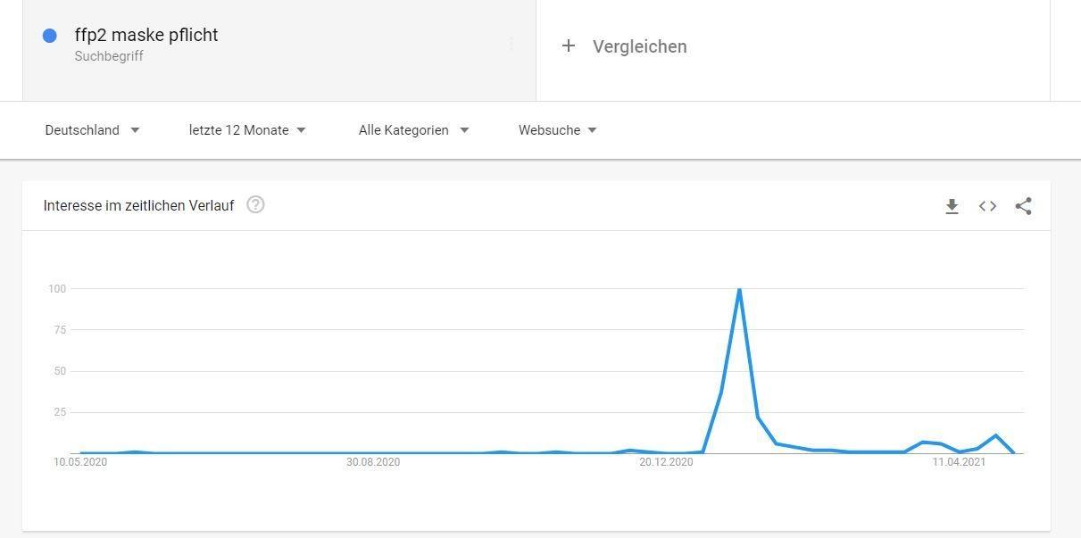 Keyword-Tool-Google Trends