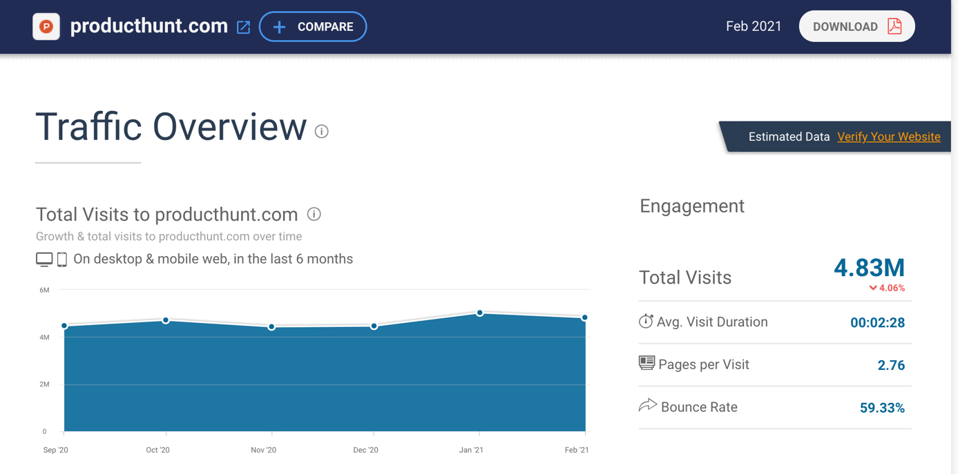 Product Hunt bei similarweb