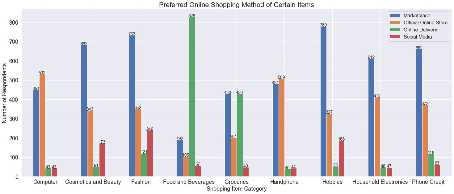 NPS score for items customers prefer online