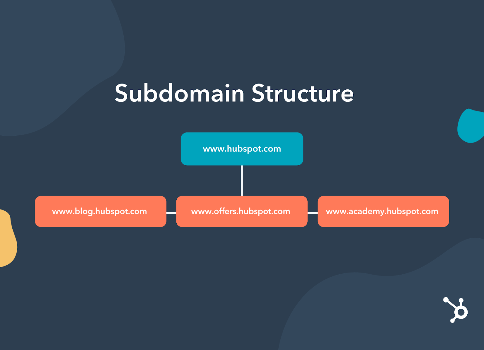 Example of HubSpot's Subdomain structure