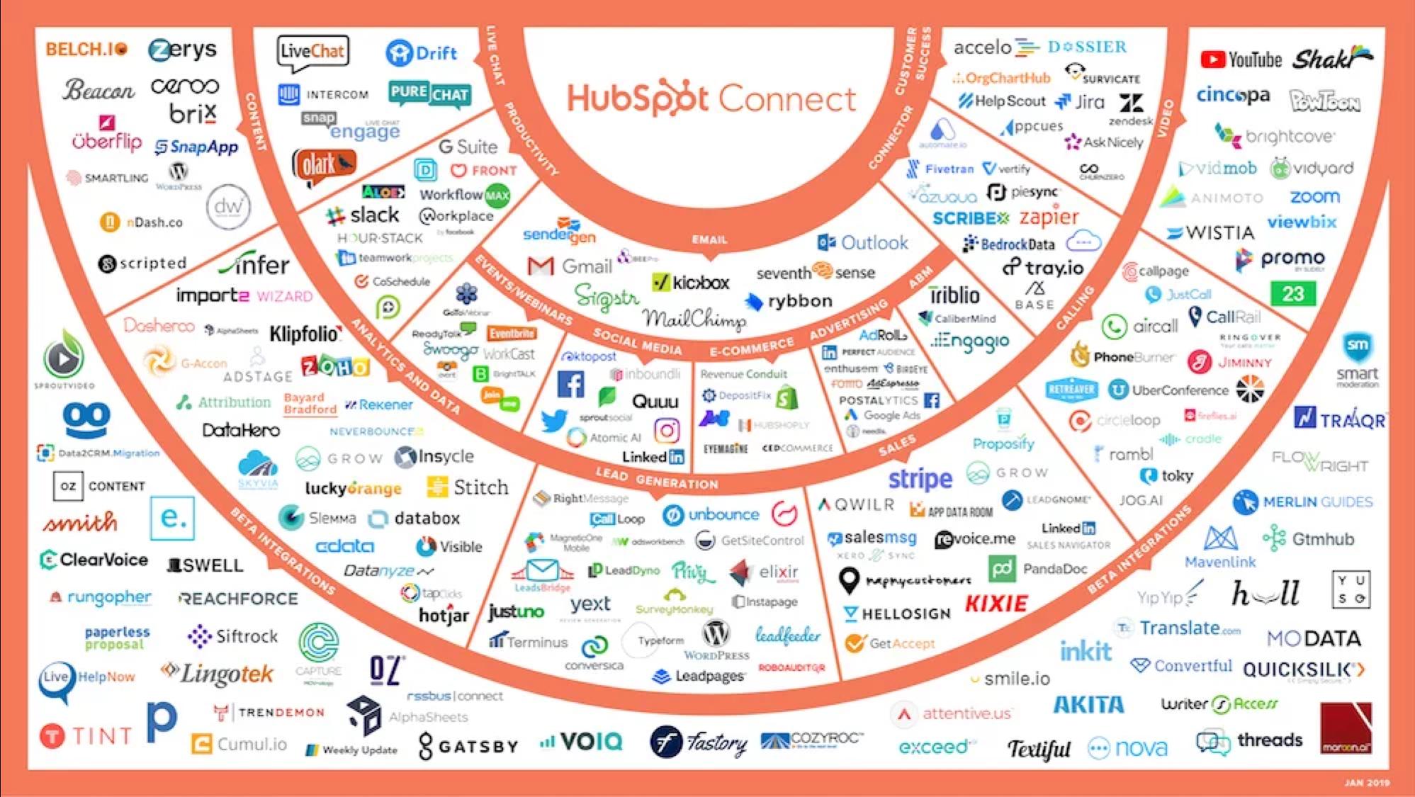 HS Connect partners Jan 2019