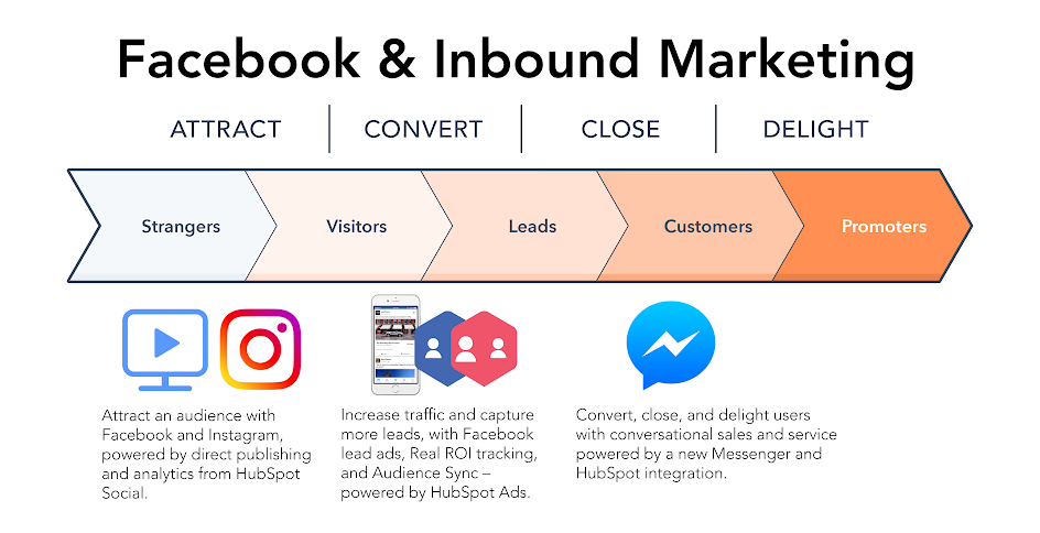 HubSpot Recognized by Facebook as Badged Marketing Partner, Releases Direct Instagram Publishing