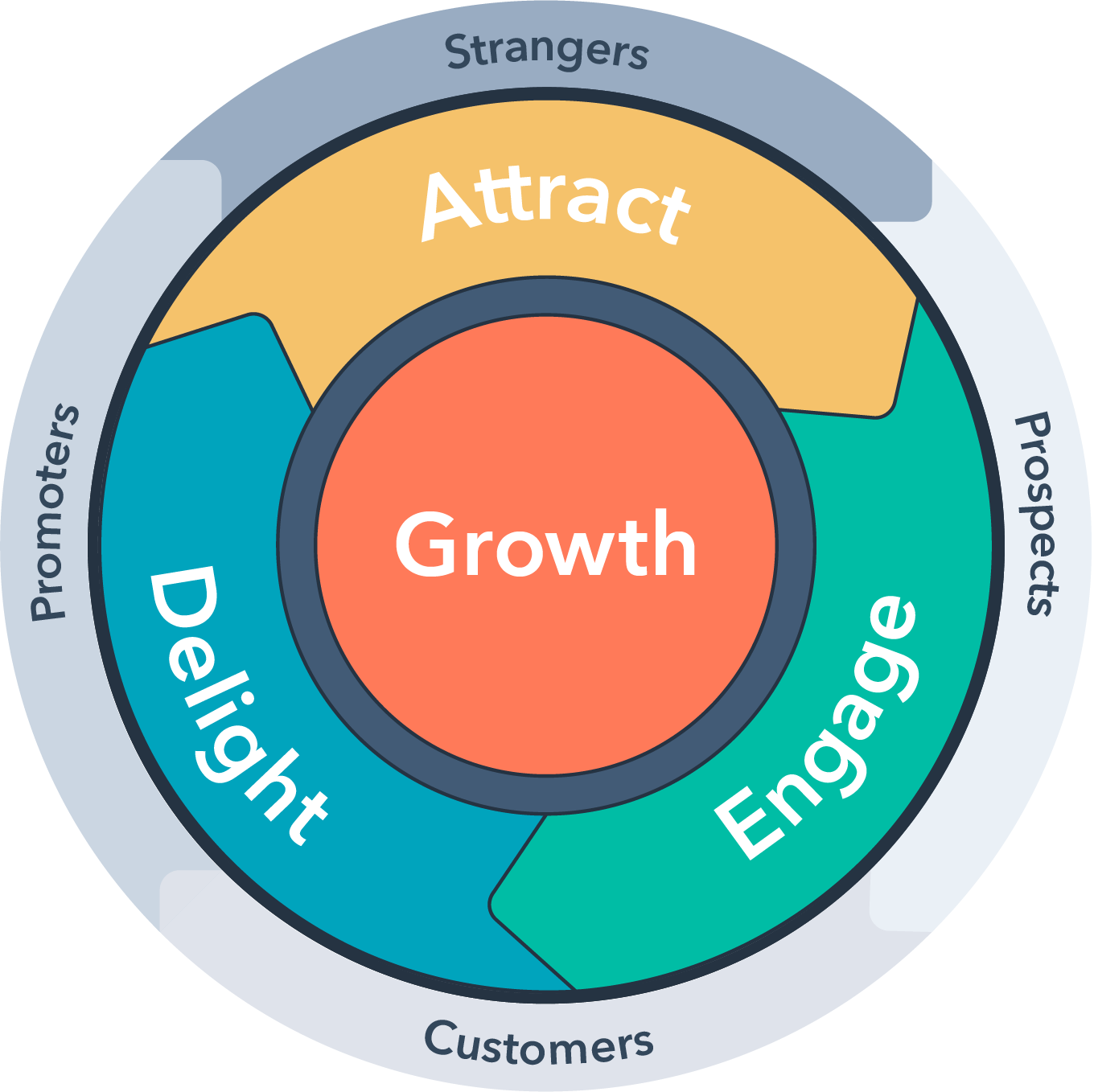 HubSpot-English-Flywheel