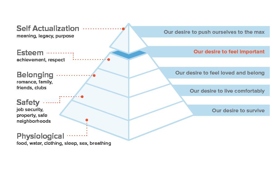 maslows-pyramid-sidekick-content-3