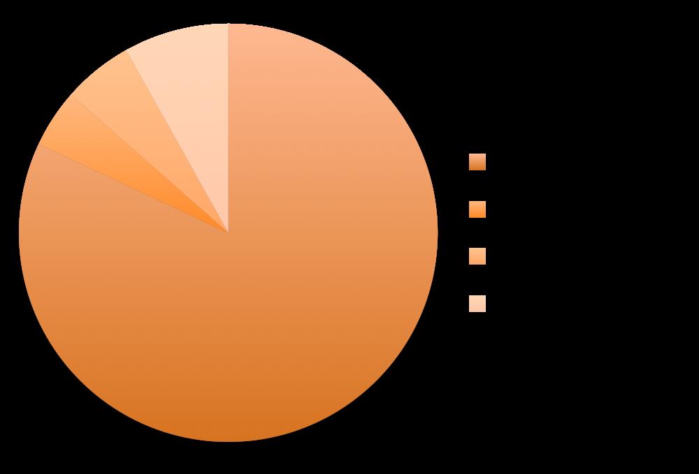 networking-pie-graph