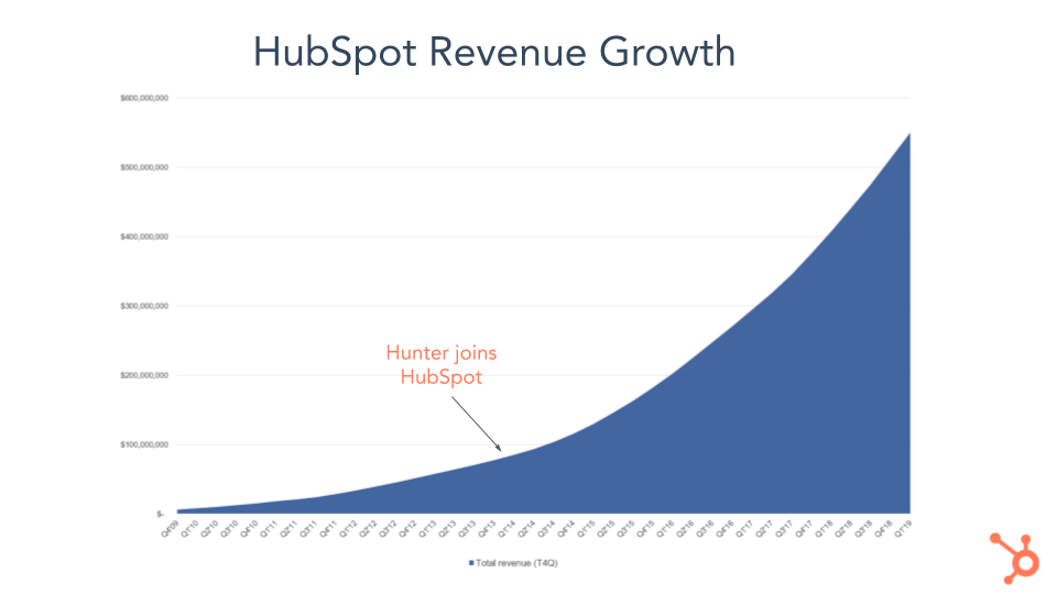 Update on HubSpot Sales