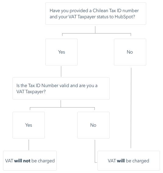 VAT-tax-flow-chart