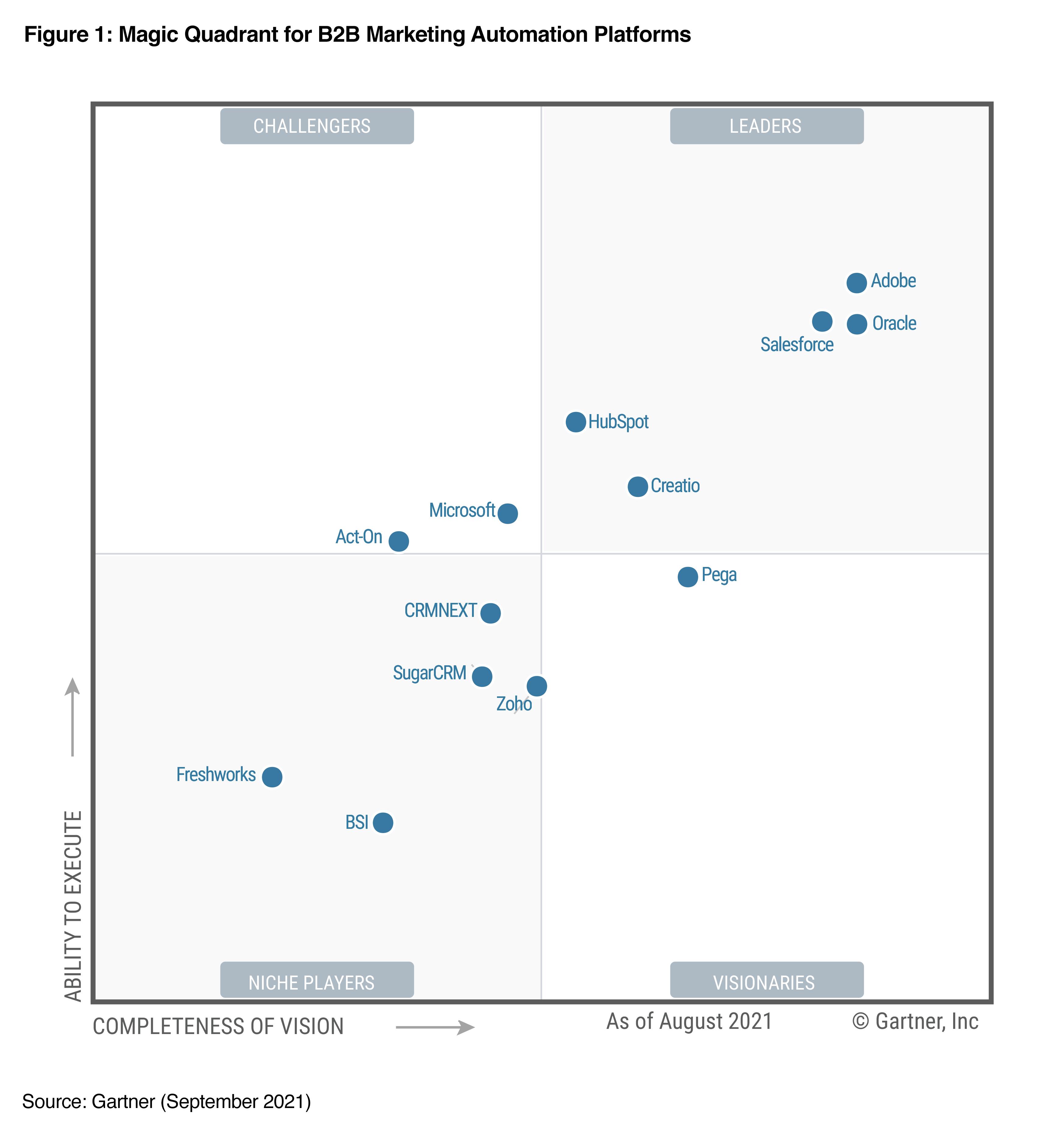 HubSpot Named a Leader in 2021 Gartner® Magic Quadrant™ for B2B Marketing Automation Platforms*