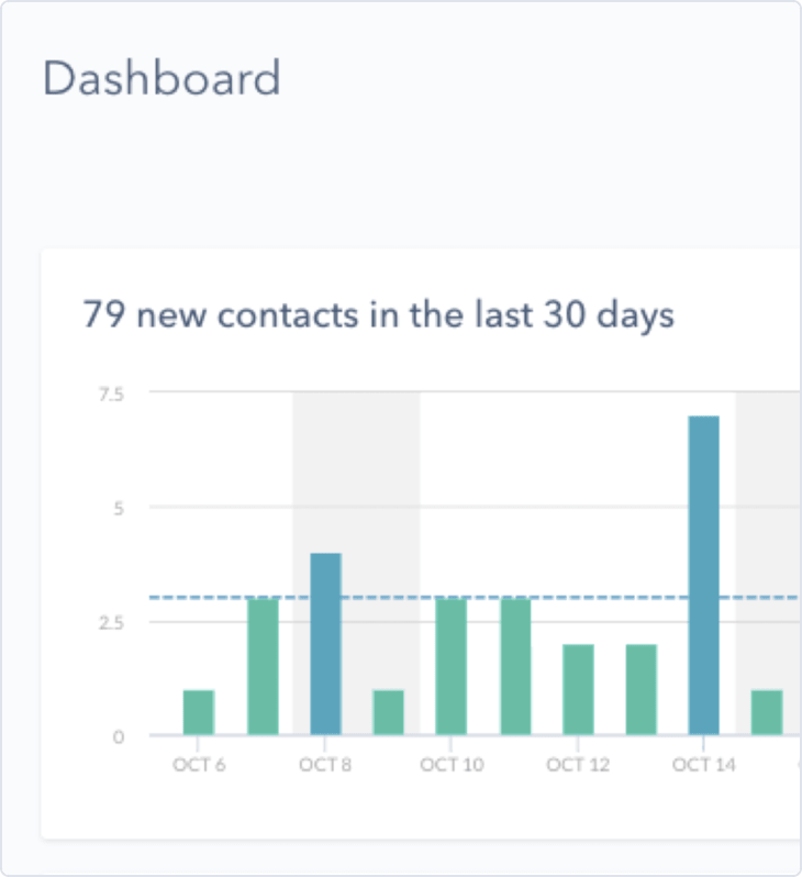 Email Analytics Bar Chart