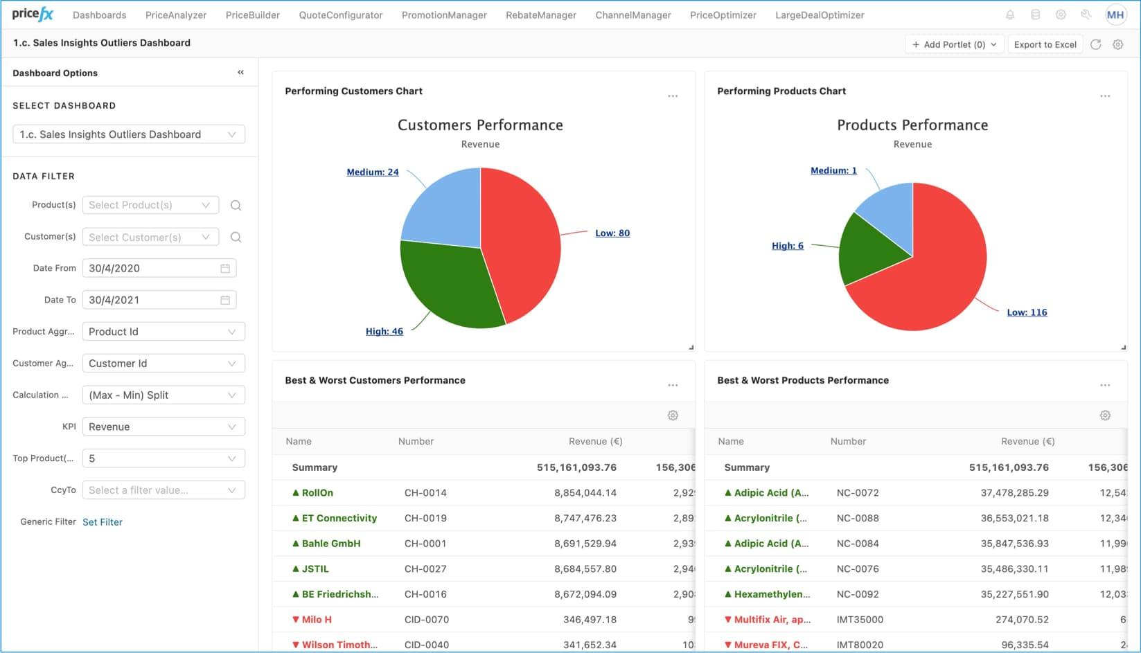 PriceFx reporting dashboard