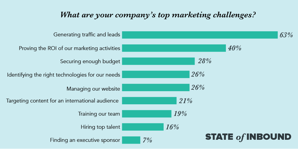 The top marketing challenges
