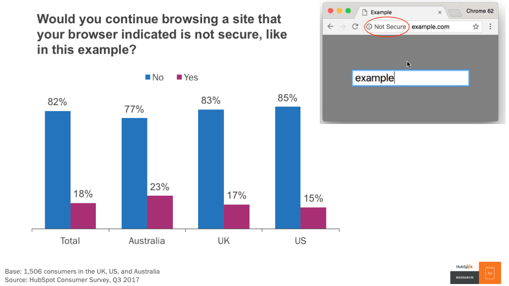SSL-Research-Not-Secure%20(1)