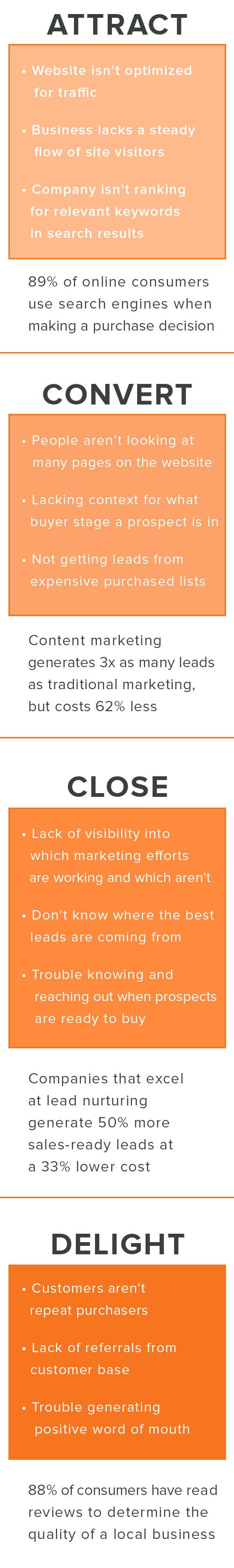 Sales_Walk_Through_Funnel_Graphic_MOBILE_Business_Challenge.jpg