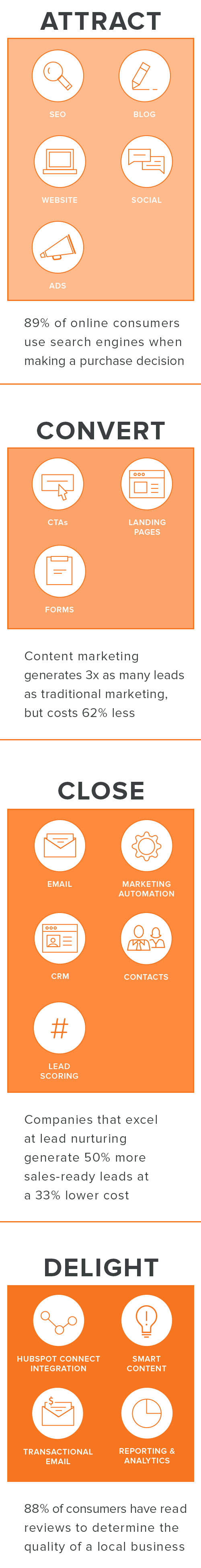 Sales_Walk_Through_Funnel_Graphic_MOBILE_HubSpot_Tools.jpg