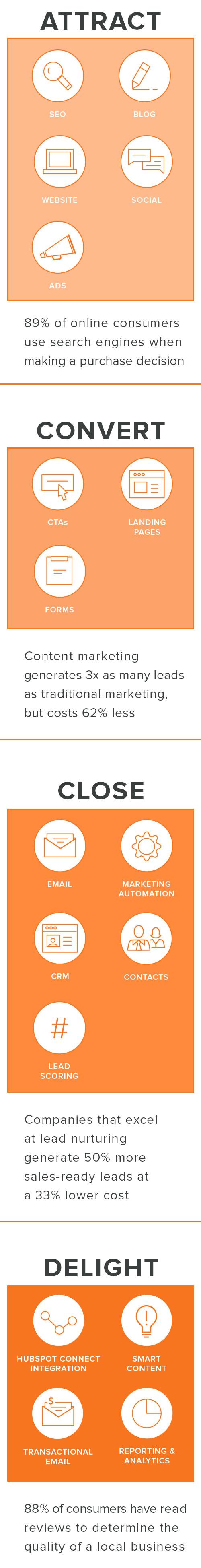 Sales_Walk_Through_Funnel_Graphic_MOBILE_HubSpot_Tools.jpg