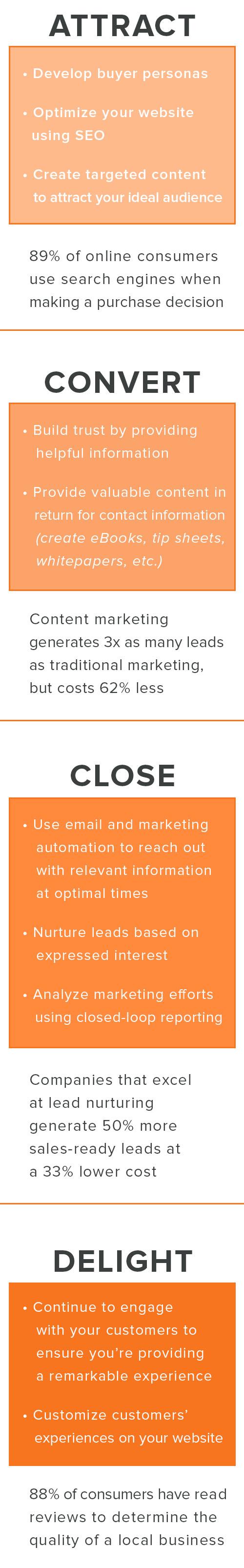 Sales_Walk_Through_Funnel_Graphic_MOBILE_Inbound_Methodology.jpg