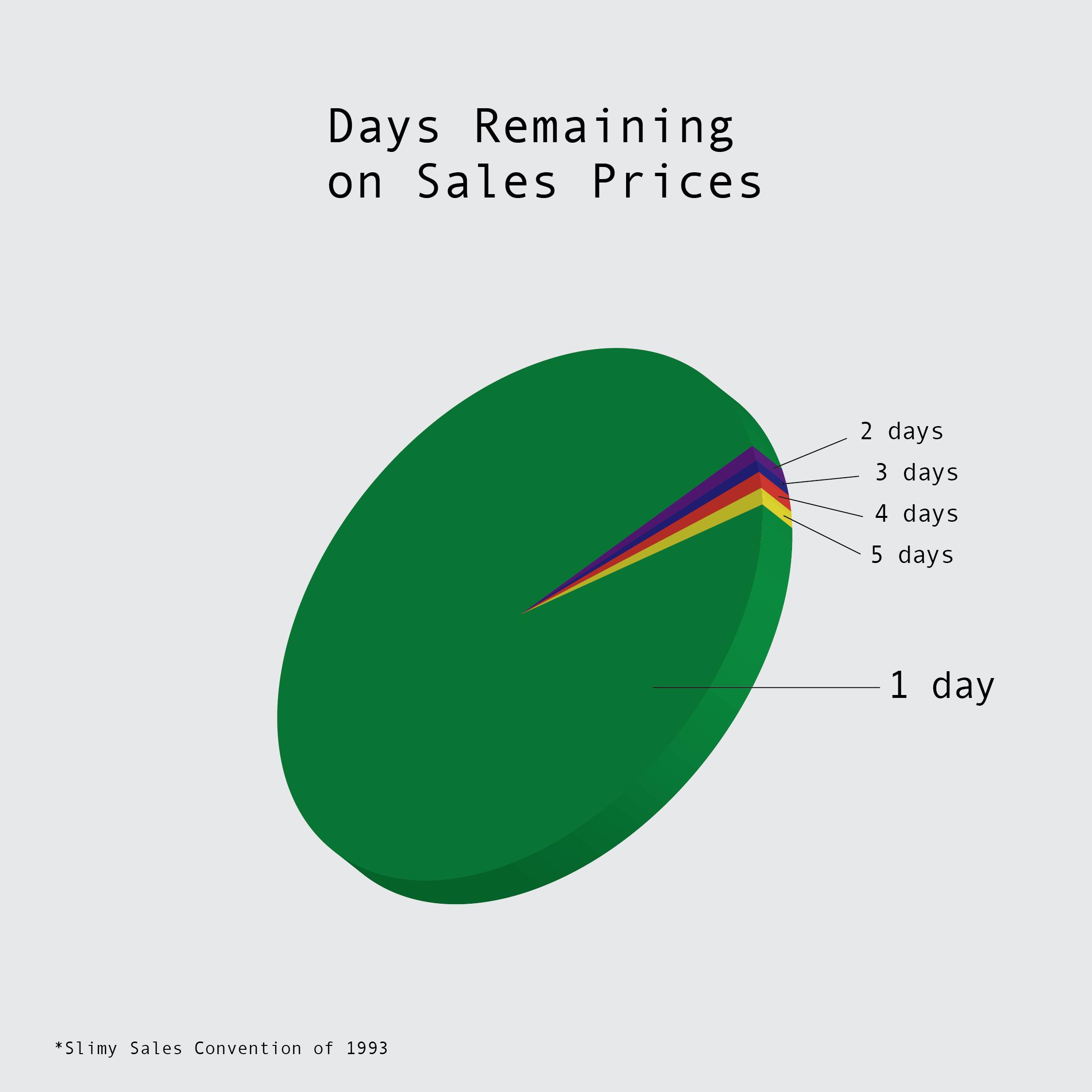 SlimySales_Charts_ChartsGraphs3-03.png