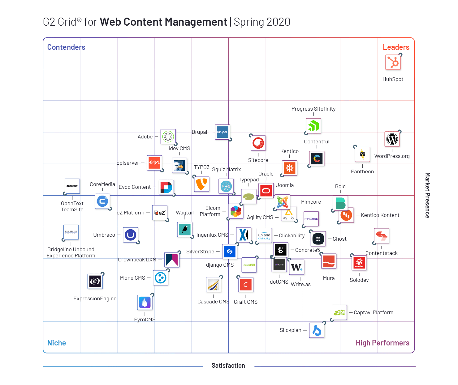 Spring 2020 G2 Crowd Web Content Management Grid