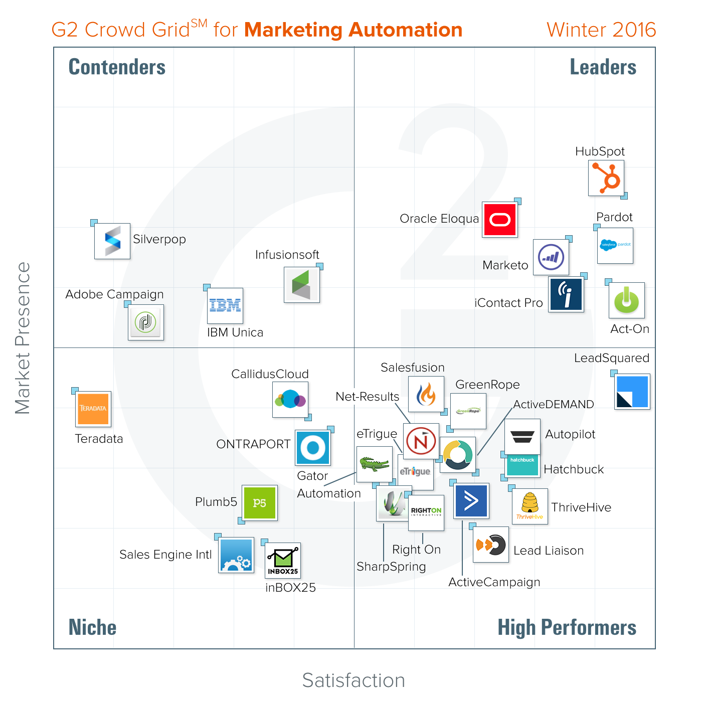 G2 CROWD NAMES HUBSPOT A LEADER IN MARKETING AUTOMATION SOFTWARE