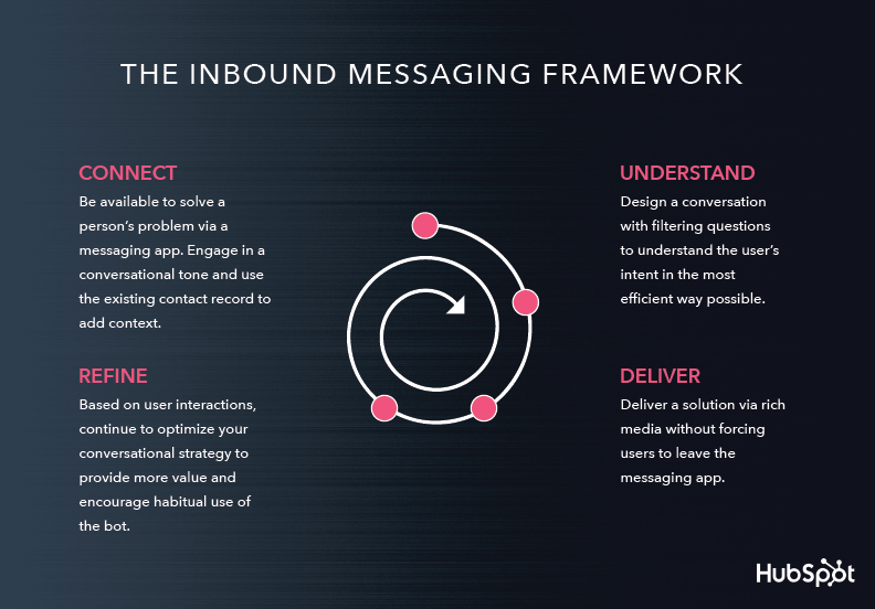 Inbound Messaging Framework
