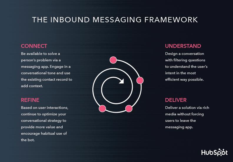 Inbound Messaging Framework
