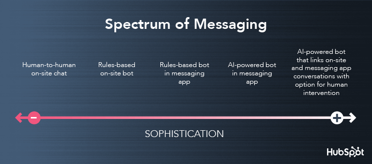 Spectrum of Messaging