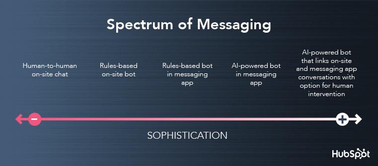 Spectrum of Messaging