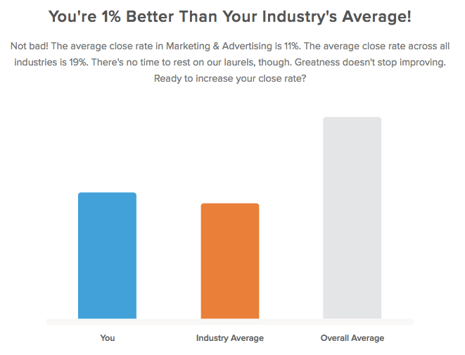 compare your close rate to industry benchmarks