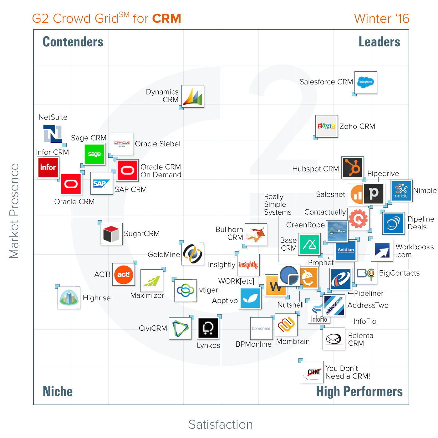 G2 Crowd Names HubSpot a Leader in CRM Software