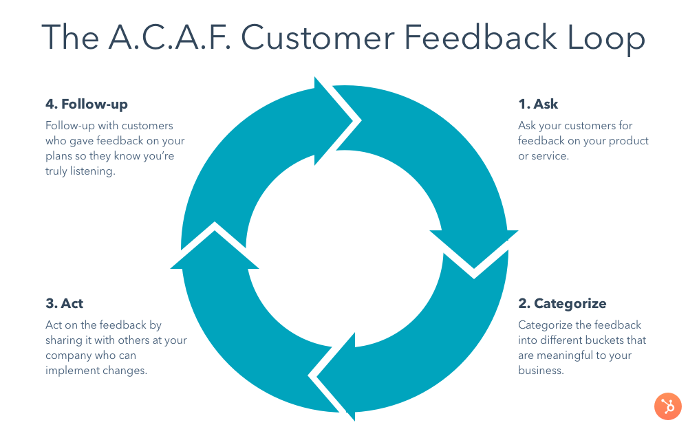 customer feedback loop-v2.png