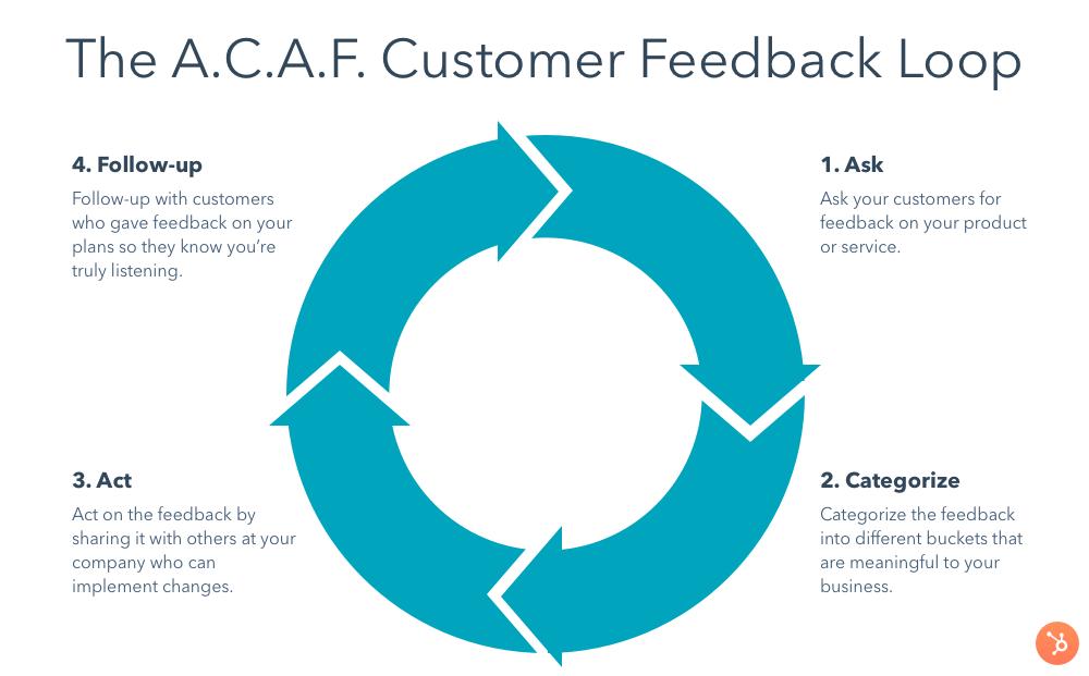 customer feedback loop-v2.png