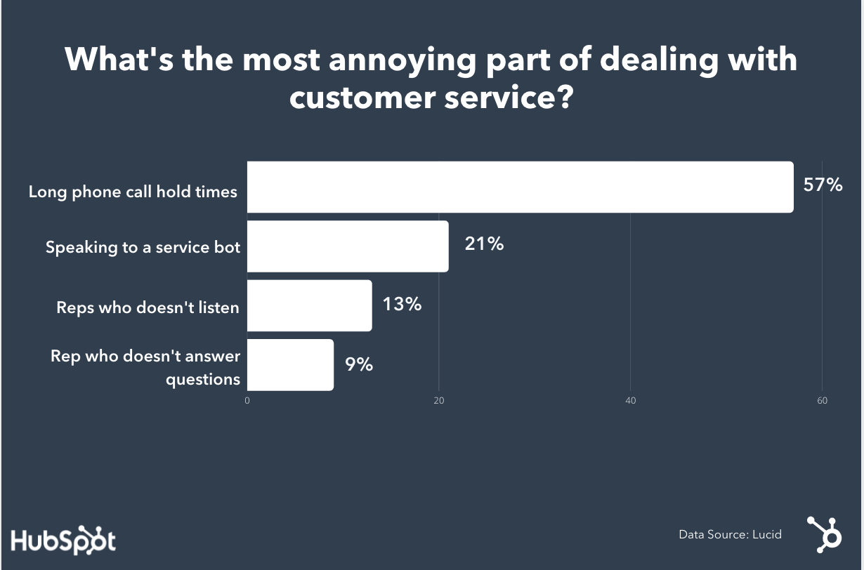 Graphic showing why customers get annoyed with customer service