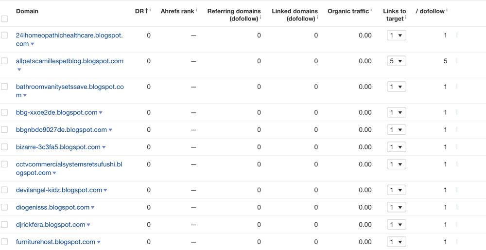 Ahref's DR rating on spam backlinks