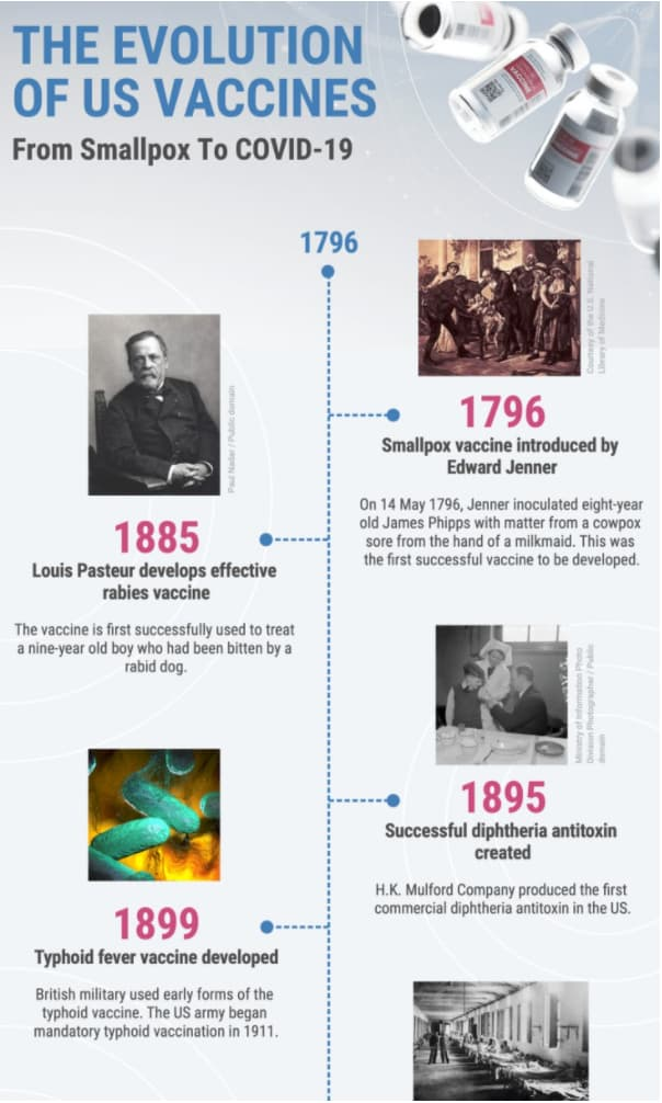 infographic on the evolution of US vaccines