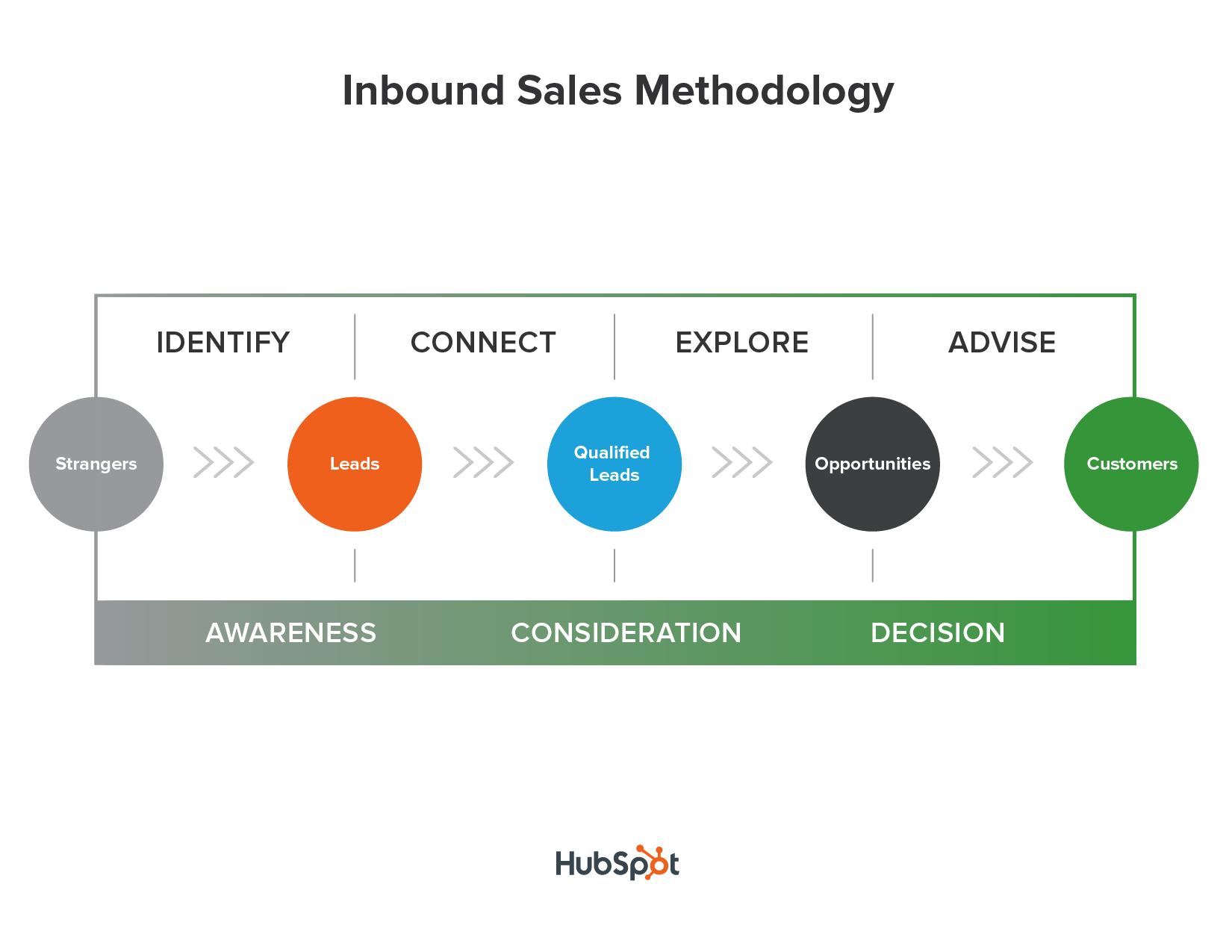 Hubspot S Inbound Sales Methodology Free Certification