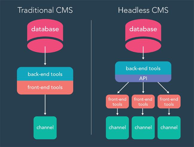 headless cms vs traditional cms diagram