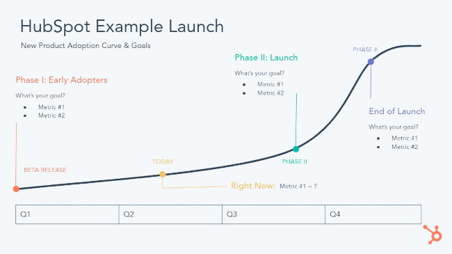 HubSpot Example Product Launch Timeline in Phases