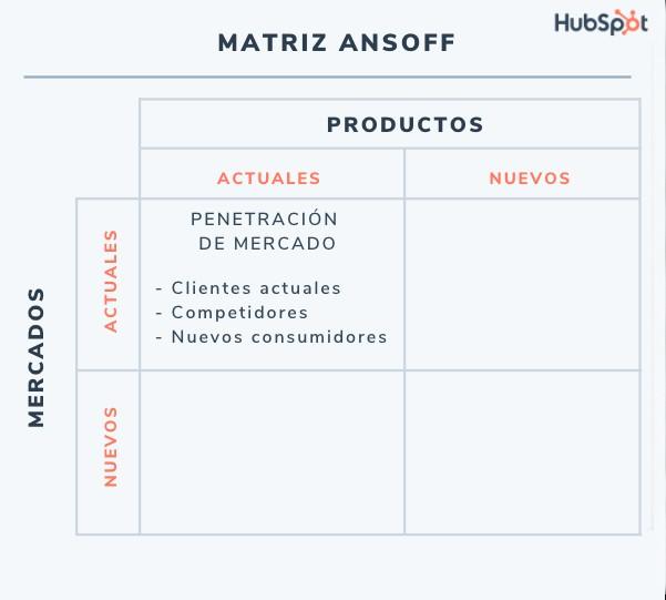 Matriz de Ansoff: estrategia de productos y mercados actuales