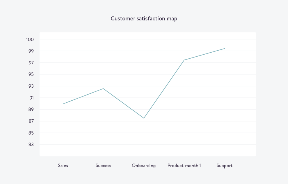 customer-feedback-customer-satisfaction-map