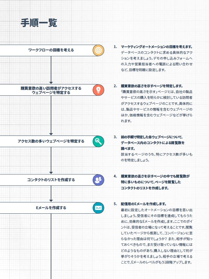 HubSpotオートメーション活用ガイド_03