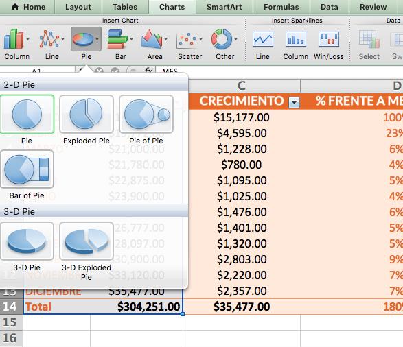 Ejemplos de cómo crear un reporte de ventas: diagrama circular