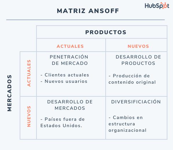 Matriz de Ansoff: ejemplo de matriz de Ansoff de Netflix