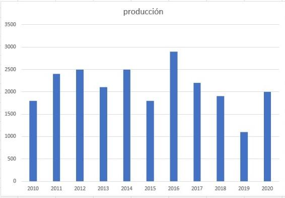 Ejemplo de histograma en Excel