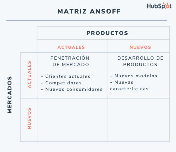 Matriz de Ansoff: estrategia de mercados actuales y productos nuevos