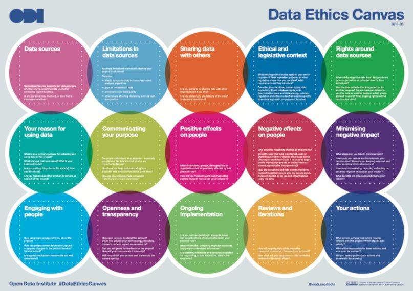 Ejemplo de ética en la publicidad y relaciones públicas: Open Data Institute