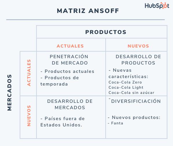 Matriz de Ansoff: ejemplo de matriz de Ansoff de Coca-Cola