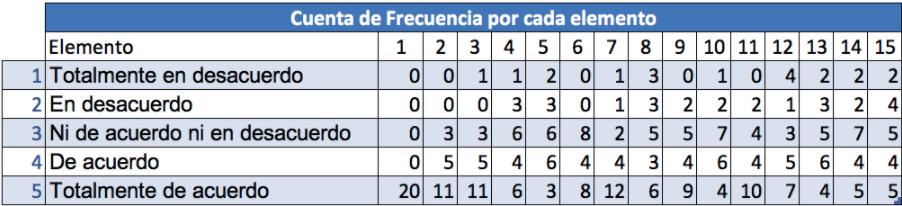 Ejemplo de escala de Likert en Excel