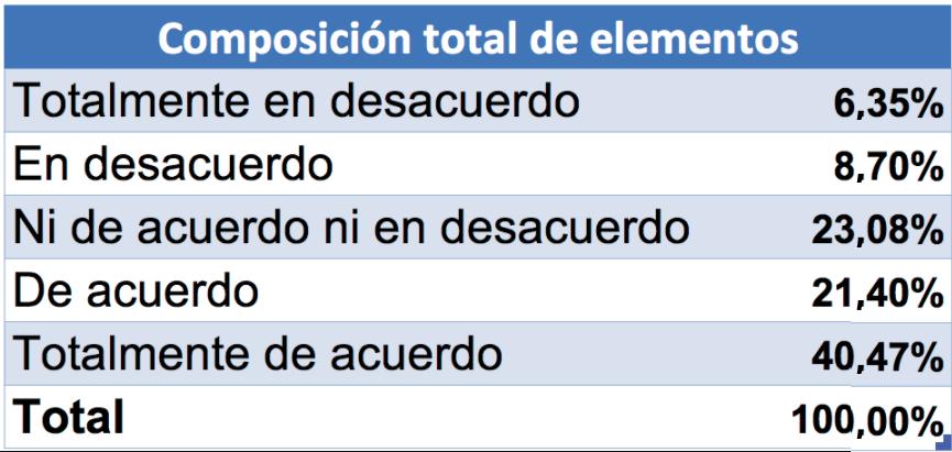 Tabla de resultados de Escala de Likert